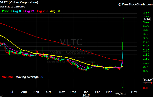 Do Hedge Funds Buy Low Priced / Penny Stocks | VLTC - Warrior