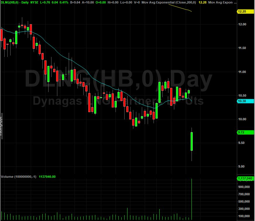 Dynagas Lng Partners Dlng Stock Shares Drop After