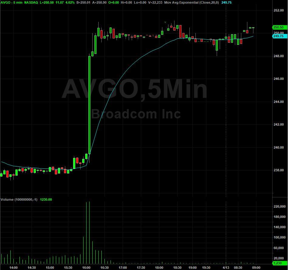 Broadcom, Inc    $AVGO Stock   Shares Rise 4 5% On $12