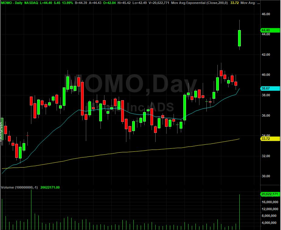 Momo Inc.