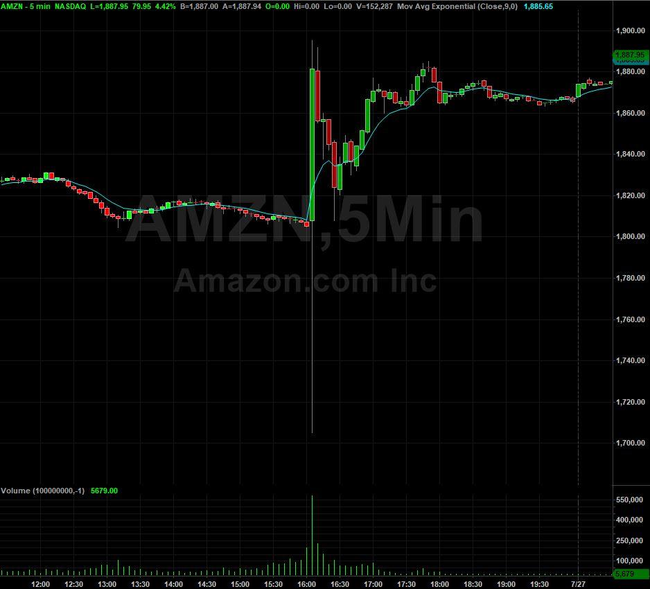 Amazon.com stock chart