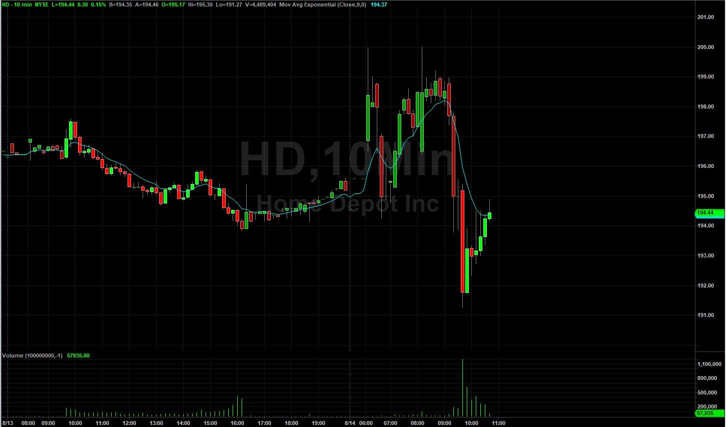 Home Depot Stock Chart