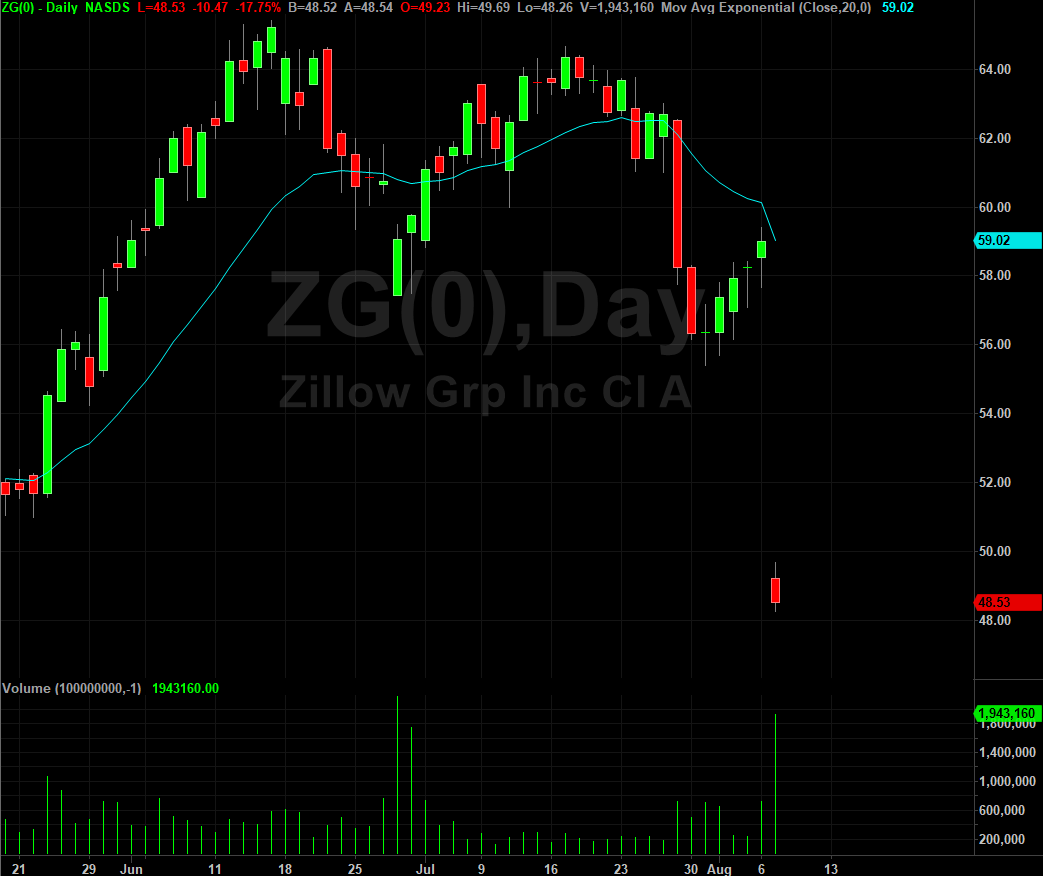 Zillow stock chart