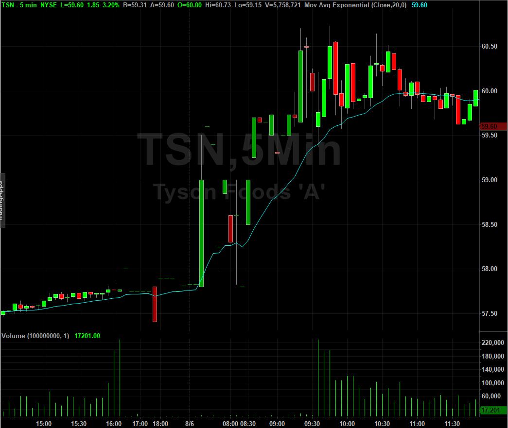 Tyson Foods Stock Chart
