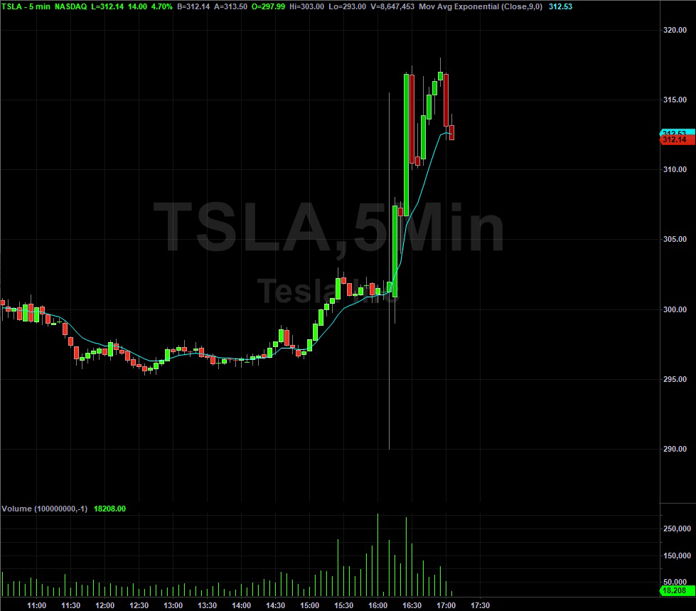 Tesla, Inc  | $TSLA Stock | Shares Rise Despite Q2 Earnings