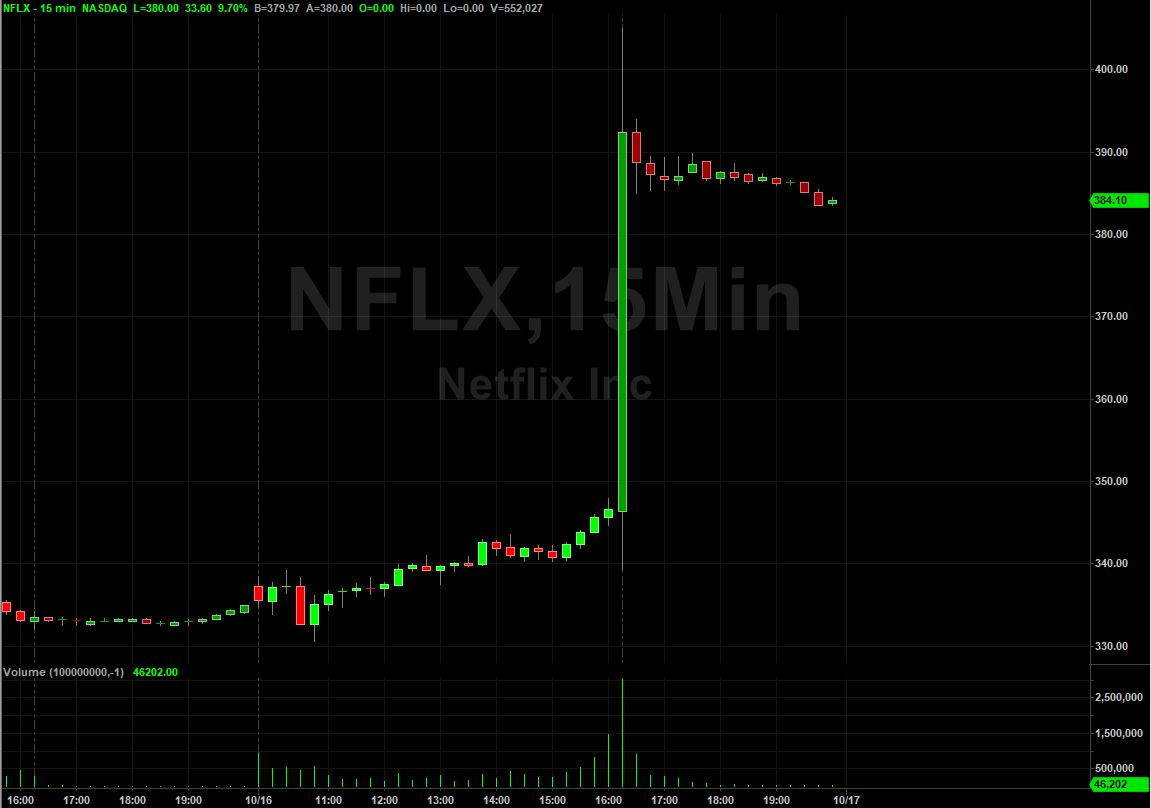 Netflix Inc | $NFLX Stock | Shares Soar On Impressive Q3