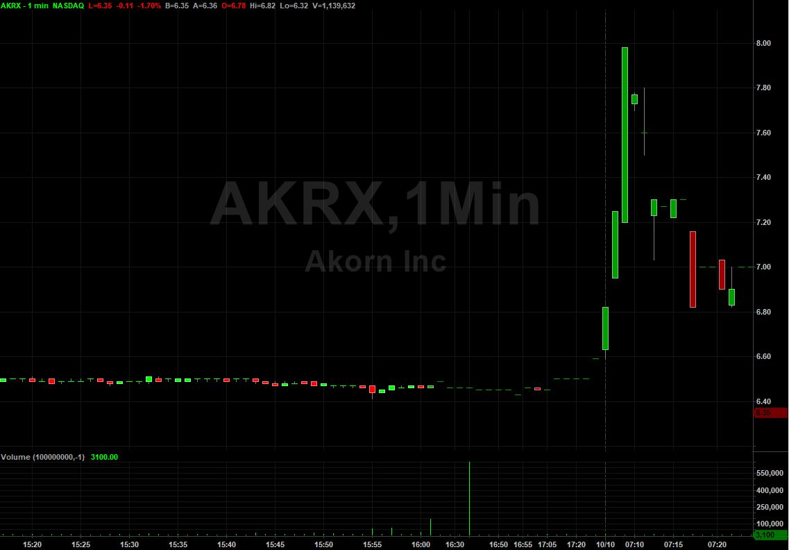 Akorn, Inc    $AKRX Stock   Shares Spark after FDA Approves