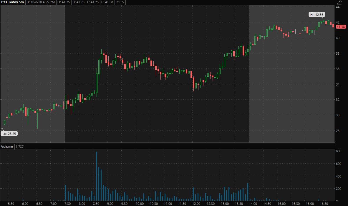 pyxus stock chart